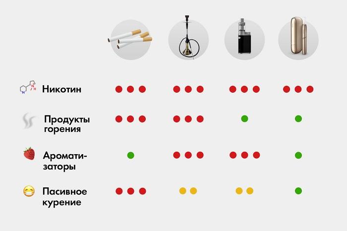 Что вреднее сигареты или Айкос