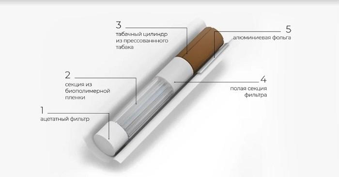 Состав стиков для IQOS